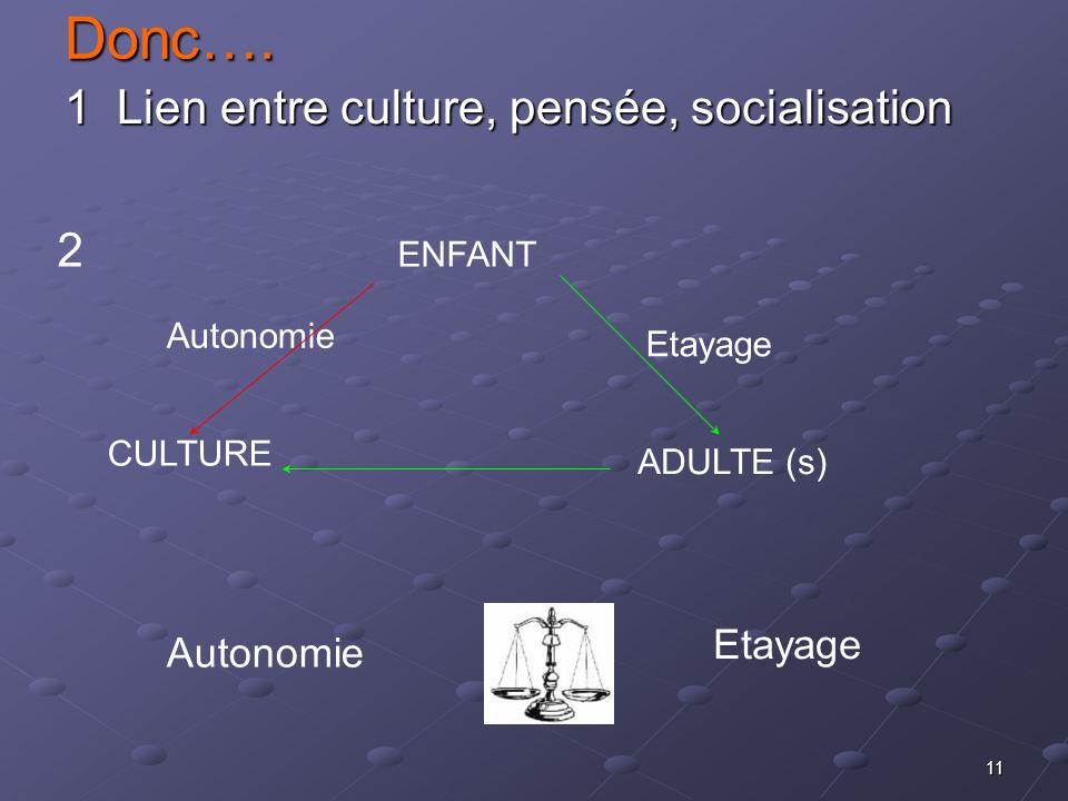 11Donc…. 1 Lien entre culture, pensée, socialisation CULTURE 2 ENFANT ADULTE (s) Autonomie Etayage Autonomie Etayage