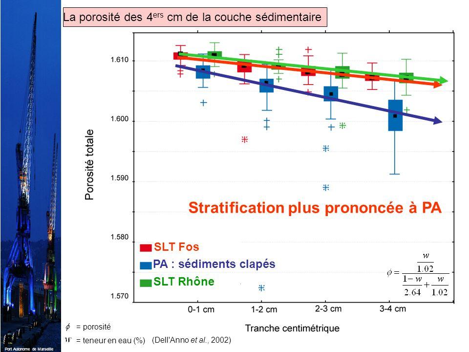 Port Autonome de Marseille SLT Fos PA : sédiments clapés SLT Rhône (Dell'Anno et al., 2002) = porosité = teneur en eau (%) Stratification plus prononc