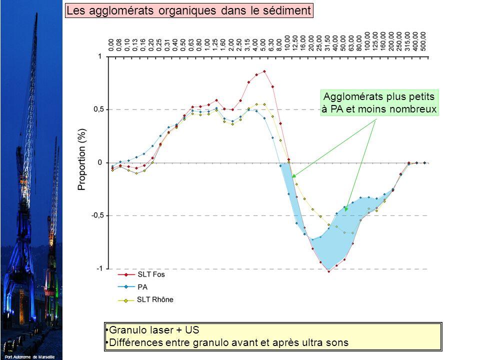 Port Autonome de Marseille Granulo laser + US Différences entre granulo avant et après ultra sons Les agglomérats organiques dans le sédiment Agglomér
