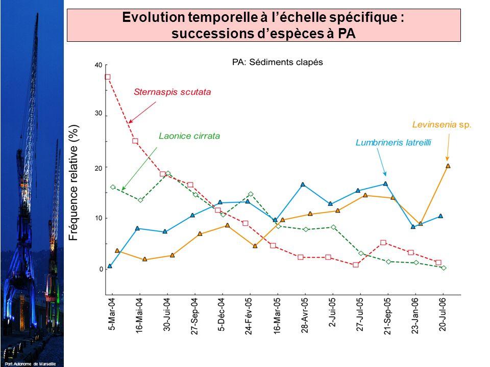 Port Autonome de Marseille Evolution temporelle à léchelle spécifique : successions despèces à PA