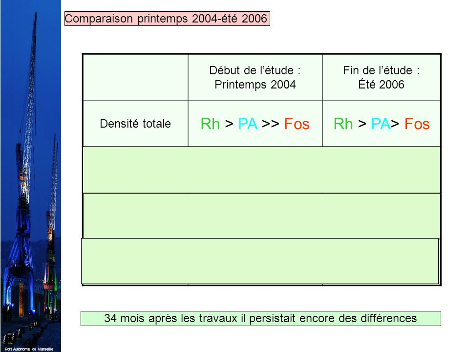 Port Autonome de Marseille Comparaison printemps 2004-été 2006 Début de létude : Printemps 2004 Fin de létude : Été 2006 Densité totale Rh > PA >> Fos