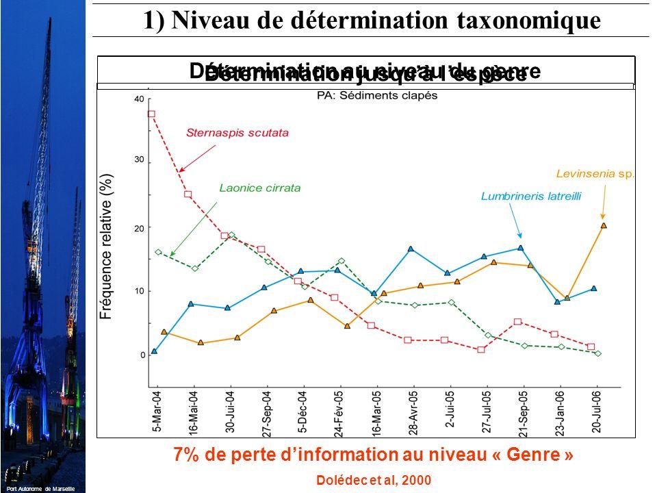 Port Autonome de Marseille Détermination au niveau du genre Détermination jusquà lespèce 7% de perte dinformation au niveau « Genre » Dolédec et al, 2