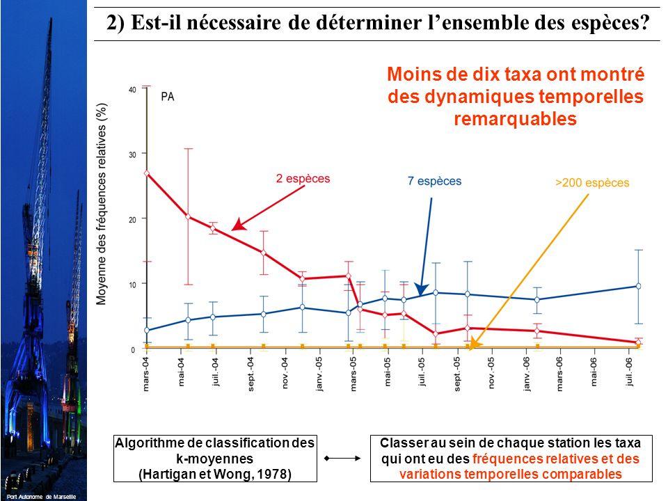 Port Autonome de Marseille Moins de dix taxa ont montré des dynamiques temporelles remarquables 2) Est-il nécessaire de déterminer lensemble des espèc