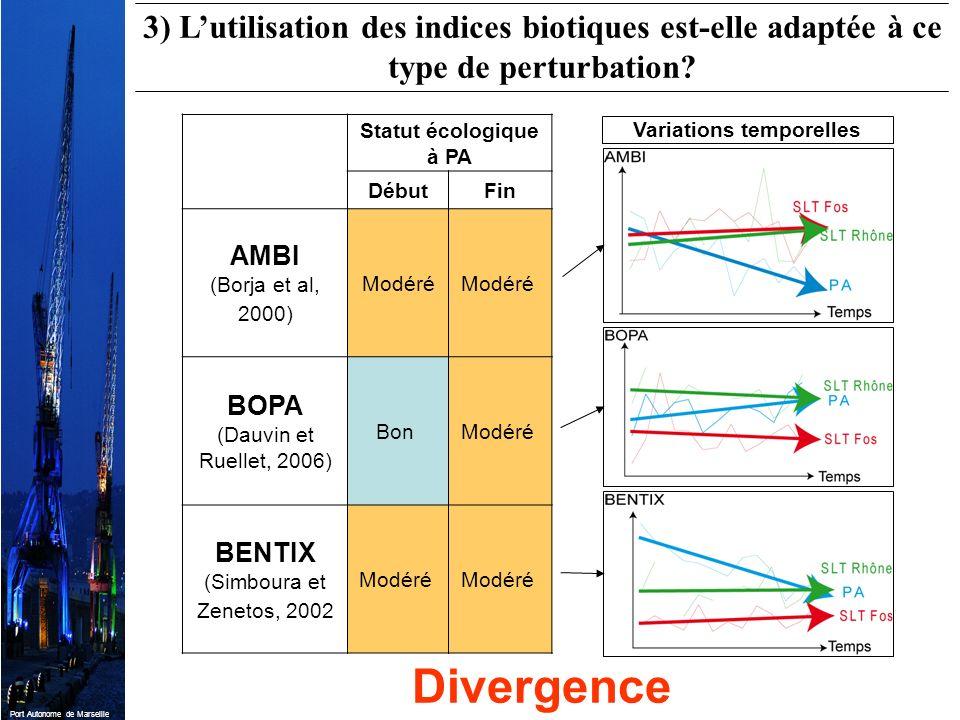 Port Autonome de Marseille Statut écologique à PA DébutFin AMBI (Borja et al, 2000) Modéré BOPA (Dauvin et Ruellet, 2006) Bon Modéré BENTIX (Simboura