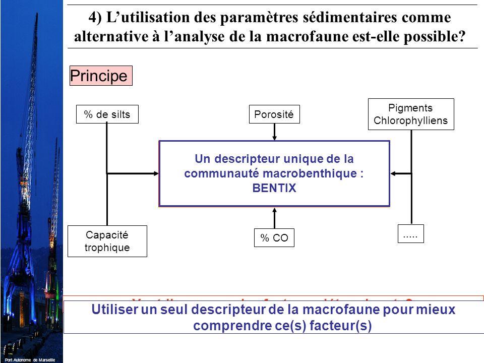 Port Autonome de Marseille Paramètres faunistiques : Densité totale Diversité (indice de Shannon) Fréquences des espèces dominantes Fréquences des gro