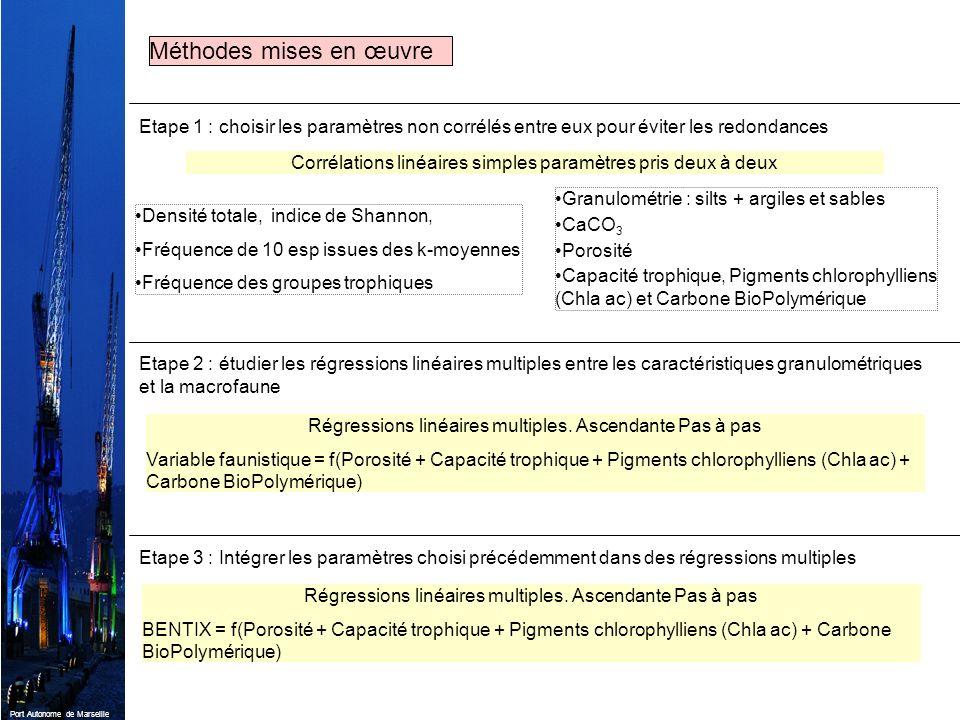 Port Autonome de Marseille Etape 2 : étudier les régressions linéaires multiples entre les caractéristiques granulométriques et la macrofaune Régressi