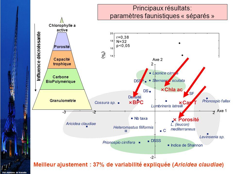 Port Autonome de Marseille Granulométrie Carbone BioPolymérique Porosité Capacité trophique Influence décroissante Chlorophylle a active Principaux ré