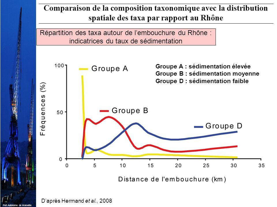 Port Autonome de Marseille Daprès Hermand et al., 2008 Groupe A : sédimentation élevée Groupe B : sédimentation moyenne Groupe D : sédimentation faibl