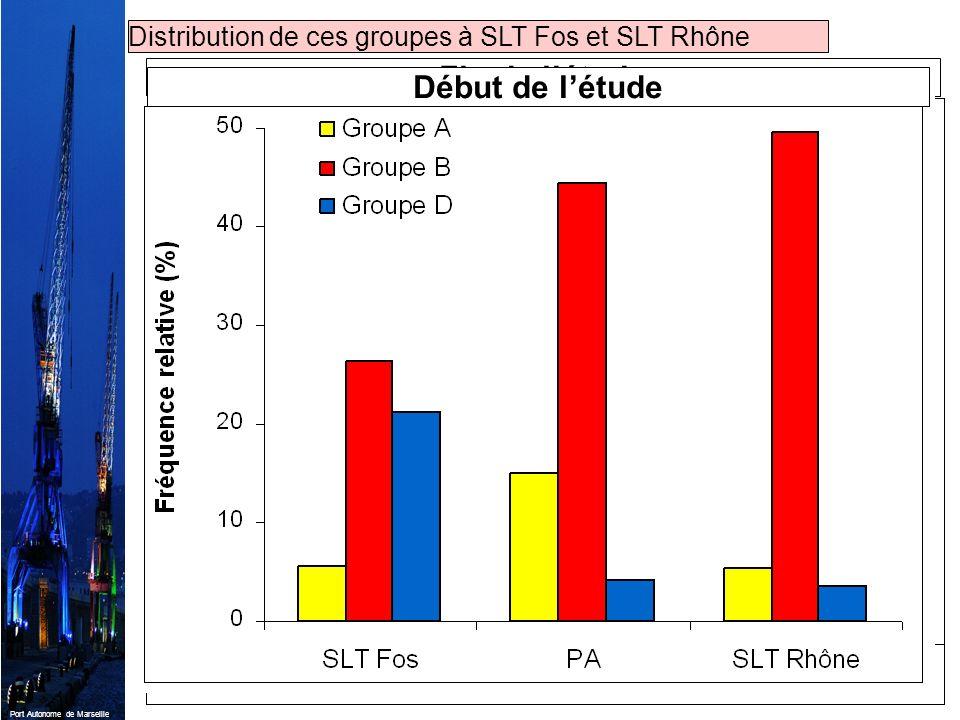 Port Autonome de Marseille Fin de létude Distribution de ces groupes à SLT Fos et SLT Rhône Début de létude