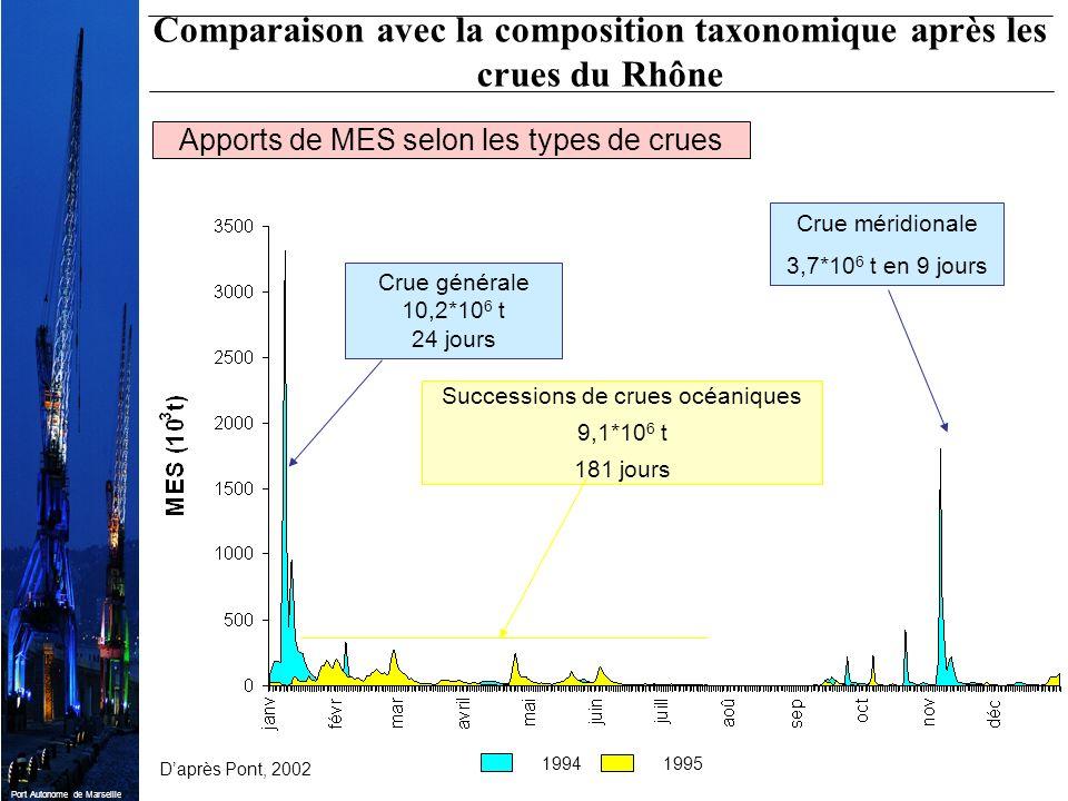 Port Autonome de Marseille Daprès Pont, 2002 Apports de MES selon les types de crues Crue générale 10,2*10 6 t 24 jours Crue méridionale 3,7*10 6 t en