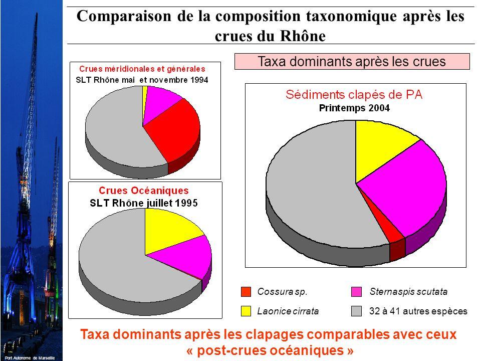 Port Autonome de Marseille Cossura sp. Laonice cirrata Sternaspis scutata 32 à 41 autres espèces Taxa dominants après les clapages comparables avec ce