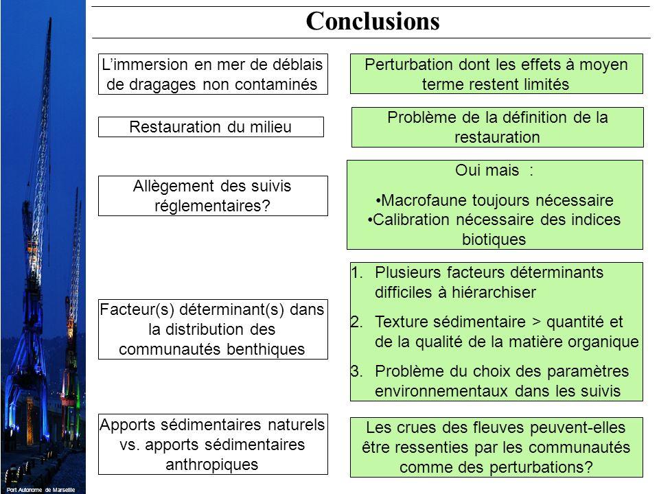 Port Autonome de Marseille Conclusions Perturbation dont les effets à moyen terme restent limités Limmersion en mer de déblais de dragages non contami