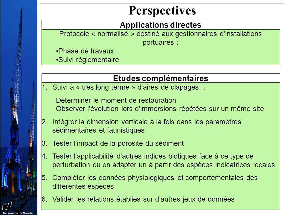 Port Autonome de Marseille Perspectives 1.Suivi à « très long terme » daires de clapages : Déterminer le moment de restauration Observer lévolution lo