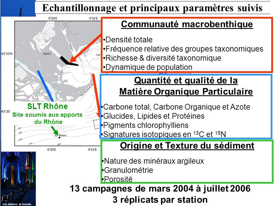 Port Autonome de Marseille Echantillonnage et principaux paramètres suivis 13 campagnes de mars 2004 à juillet 2006 3 réplicats par station PA sédimen