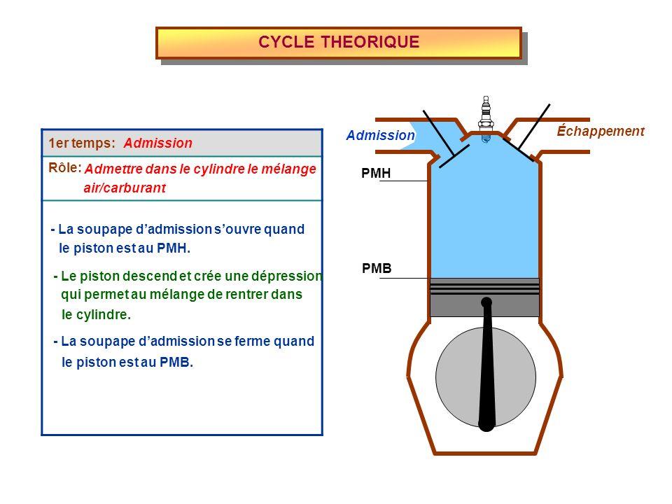 CYCLE THEORIQUE Admission Échappement PMH PMB 1er temps: Rôle: Admettre dans le cylindre le mélange - La soupape dadmission souvre quand air/carburant