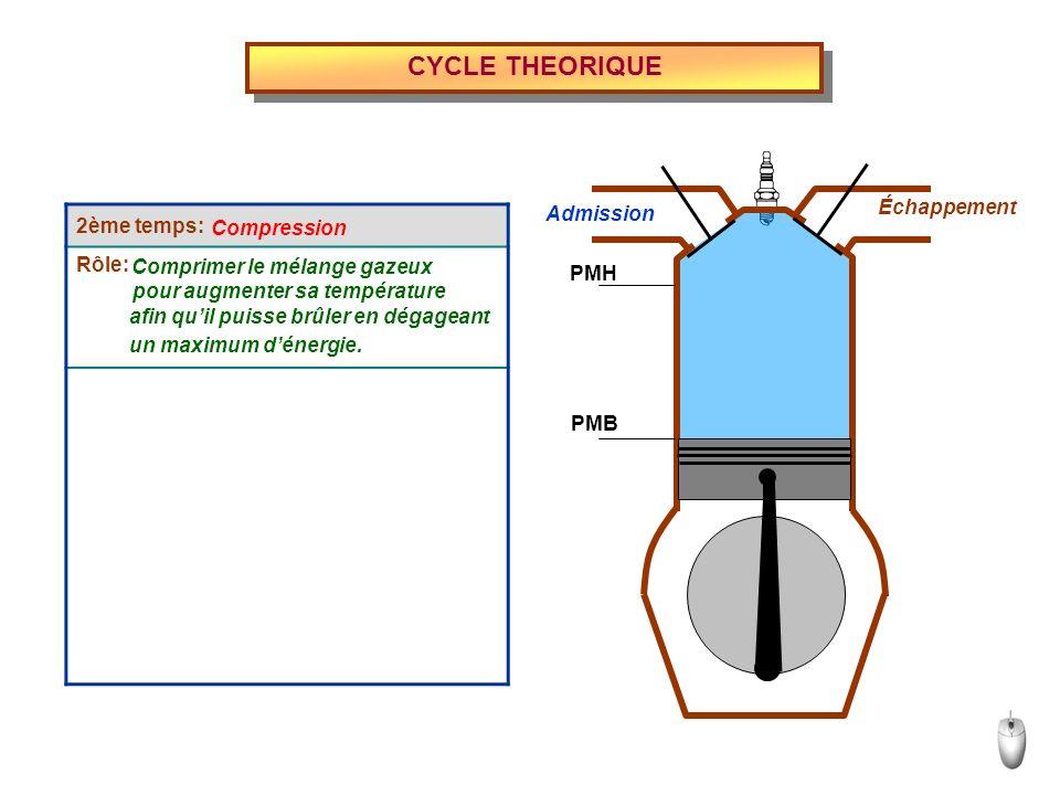 CYCLE THEORIQUE 2ème temps: Rôle: Admission Échappement PMH PMB Compression Comprimer le mélange gazeux pour augmenter sa température afin quil puisse