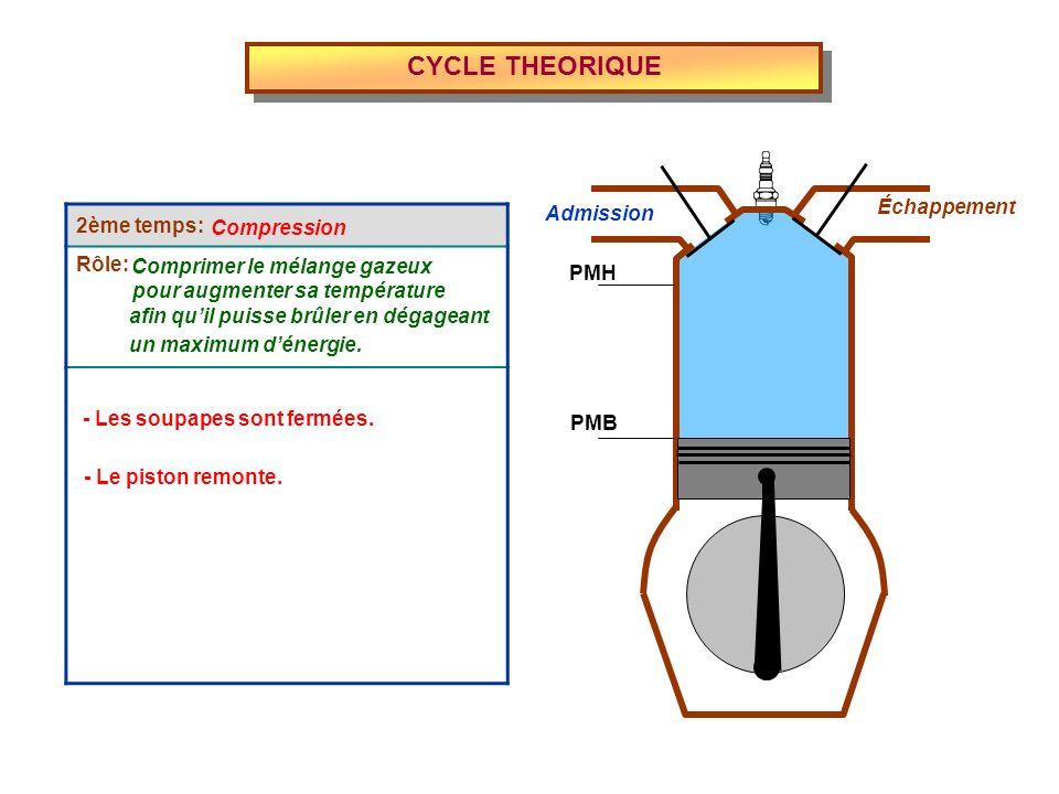 2ème temps: Rôle: CYCLE THEORIQUE Admission Échappement PMH PMB Compression Comprimer le mélange gazeux pour augmenter sa température afin quil puisse