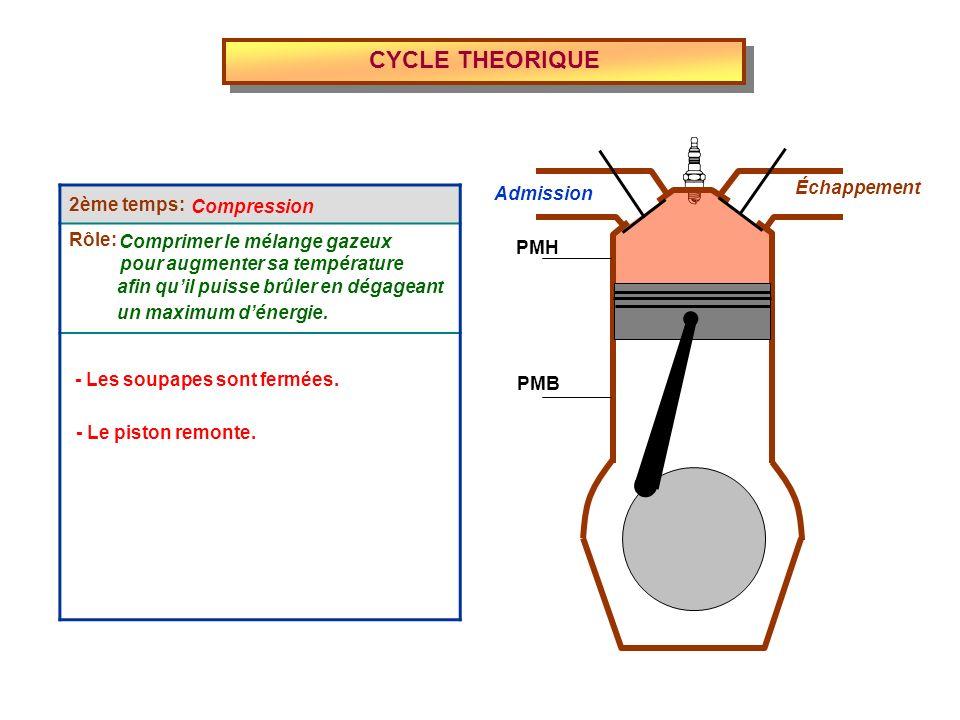 CYCLE THEORIQUE Admission Échappement PMH PMB 2ème temps: Rôle: Compression Comprimer le mélange gazeux pour augmenter sa température afin quil puisse