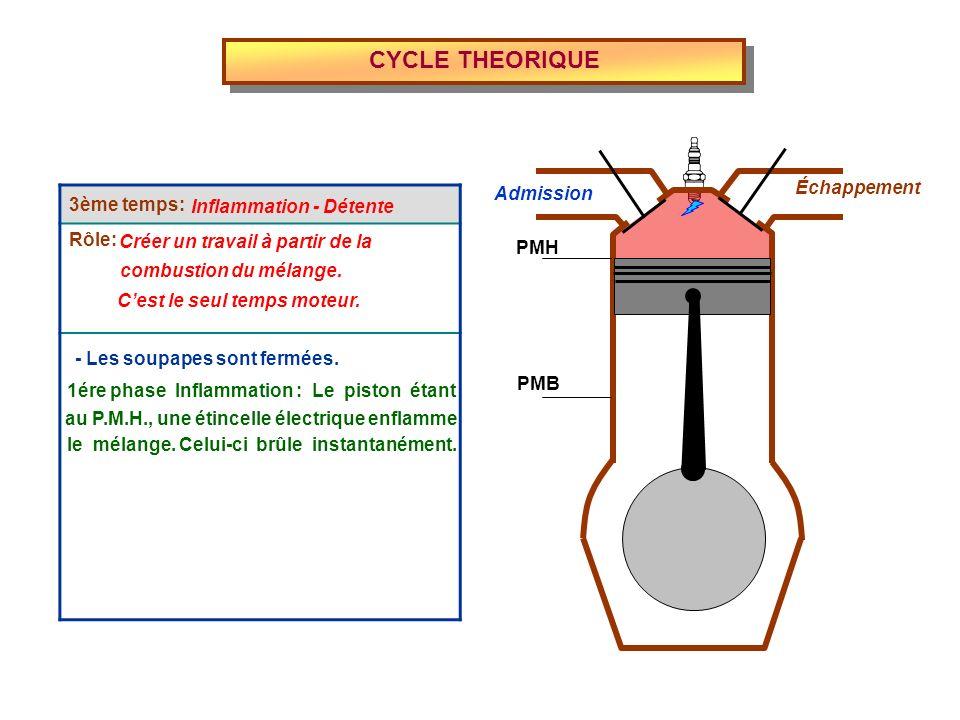 Admission Échappement PMH PMB 3ème temps: Rôle: CYCLE THEORIQUE Inflammation - Détente Créer un travail à partir de la combustion du mélange. Cest le
