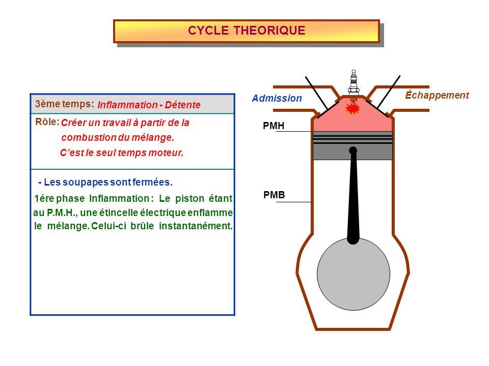 CYCLE THEORIQUE Admission Échappement PMH PMB 3ème temps: Rôle: Inflammation - Détente Créer un travail à partir de la combustion du mélange. Cest le