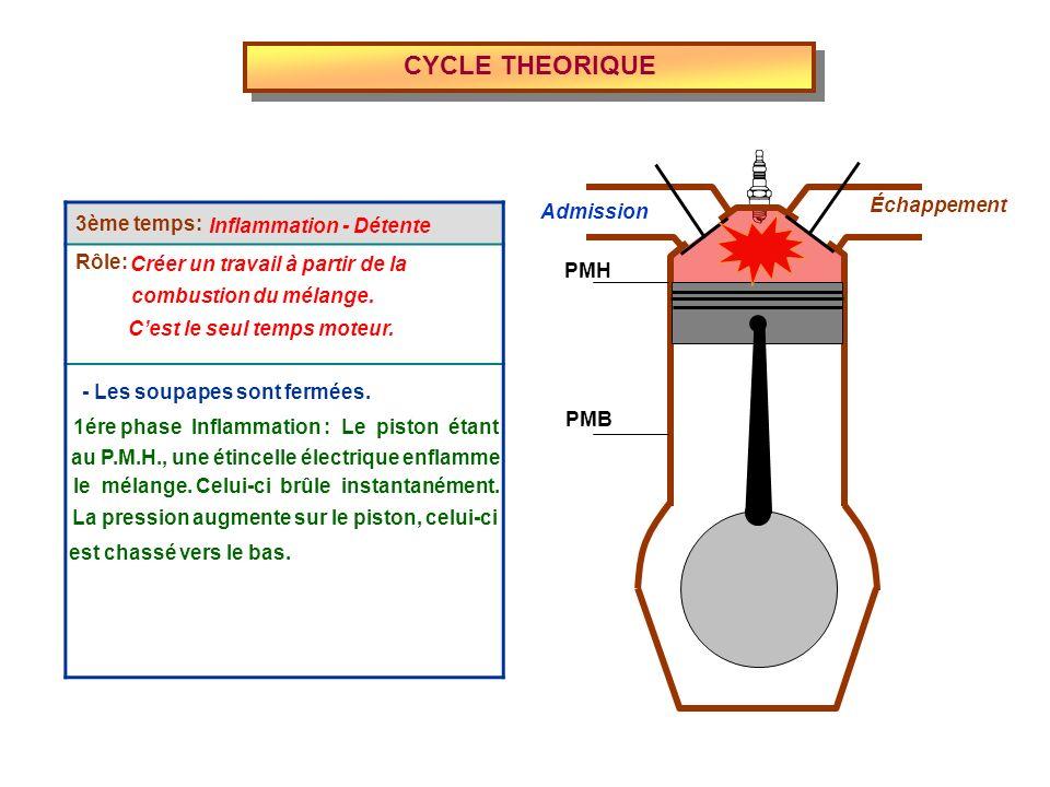 3ème temps: Rôle: CYCLE THEORIQUE Admission Échappement PMH PMB Inflammation - Détente Créer un travail à partir de la combustion du mélange. Cest le