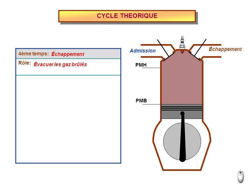 CYCLE THEORIQUE 4ème temps: Rôle: Échappement Évacuer les gaz brûlés Admission Échappement PMH PMB