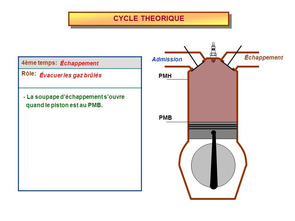 CYCLE THEORIQUE 4ème temps: Rôle: Échappement Évacuer les gaz brûlés - La soupape déchappement souvre Admission Échappement PMH PMB quand le piston es