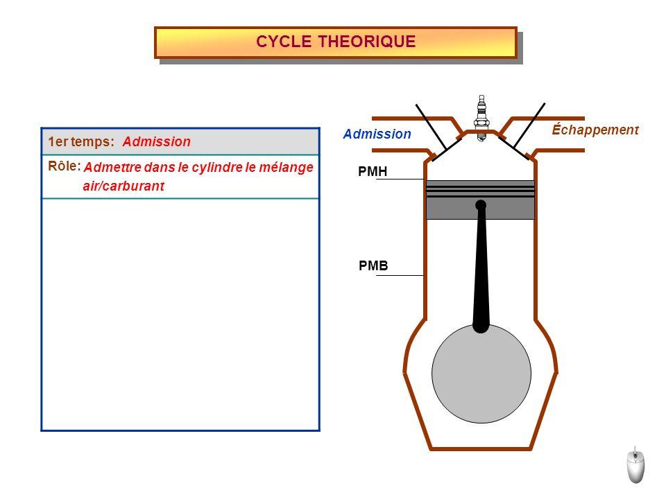 1er temps: Rôle: CYCLE THEORIQUE Admettre dans le cylindre le mélange - La soupape dadmission souvre quand Admission Échappement PMH PMB air/carburant le piston est au PMH.