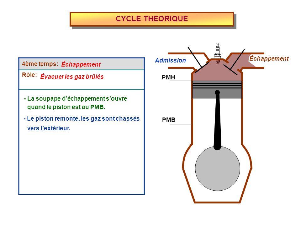 4ème temps: Rôle: CYCLE THEORIQUE Admission Échappement PMH PMB - Le piston remonte, les gaz sont chassés Échappement Évacuer les gaz brûlés - La soup