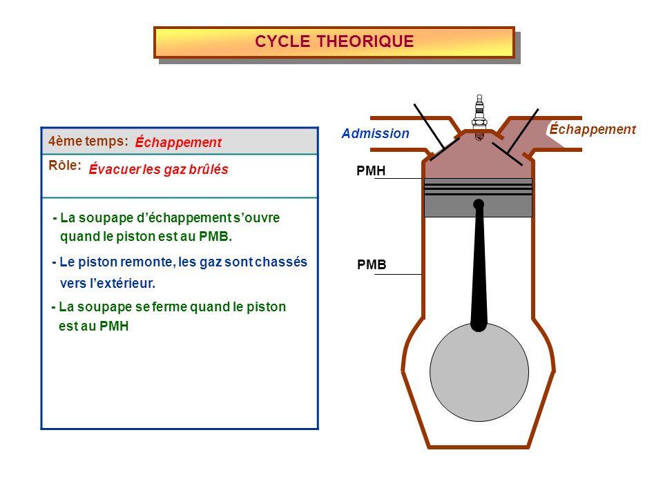 4ème temps: Rôle: CYCLE THEORIQUE - La soupape se ferme quand le piston Admission Échappement PMH PMB - Le piston remonte, les gaz sont chassés Échapp