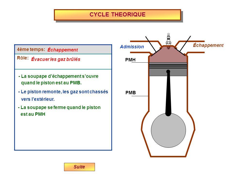 CYCLE THEORIQUE Admission Échappement PMH PMB 4ème temps: Rôle: - La soupape se ferme quand le piston - Le piston remonte, les gaz sont chassés Échapp