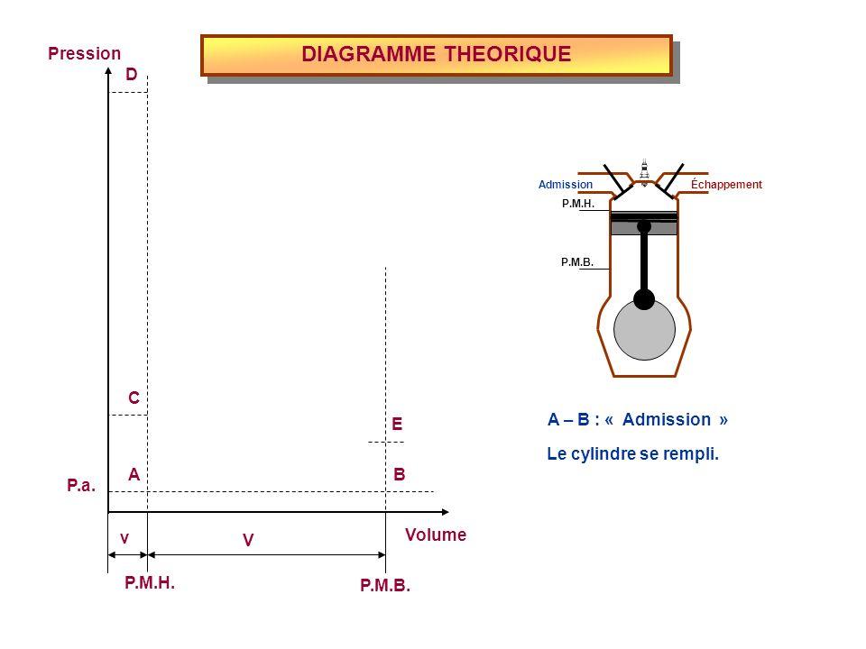 DIAGRAMME THEORIQUE Volume P.M.H. P.M.B. Pression P.a. v V E D C BA A – B : « Admission » Le cylindre se rempli. Admission Échappement P.M.H. P.M.B.