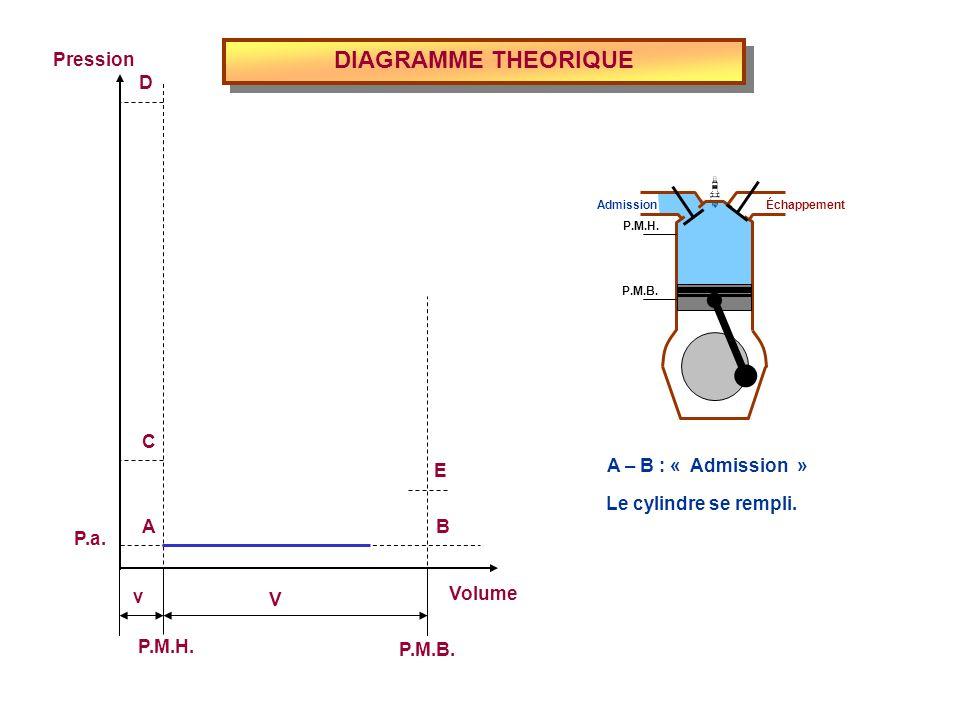 DIAGRAMME THEORIQUE Volume P.M.H. P.M.B. Pression P.a. v V E D C BA A – B : « Admission » Admission Échappement P.M.H. P.M.B. Le cylindre se rempli.