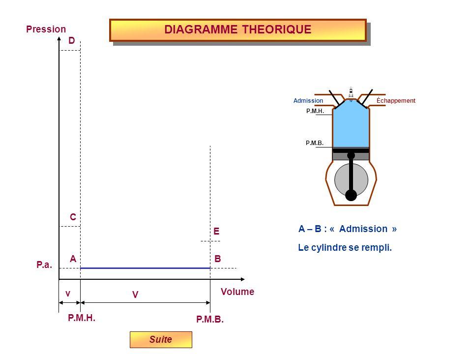 DIAGRAMME THEORIQUE Volume P.M.H. P.M.B. Pression P.a. v V E D C BA A – B : « Admission » Admission Échappement P.M.H. P.M.B. Suite Le cylindre se rem