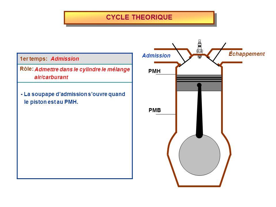 1er temps: Rôle: CYCLE THEORIQUE Admission Échappement PMH PMB Admettre dans le cylindre le mélange - La soupape dadmission souvre quand air/carburant le piston est au PMH.