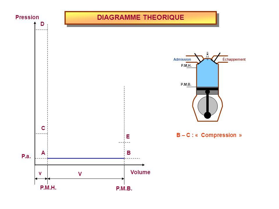 DIAGRAMME THEORIQUE Volume P.M.H. P.M.B. Pression P.a. v V E D C BA B – C : « Compression » Admission Échappement P.M.H. P.M.B.