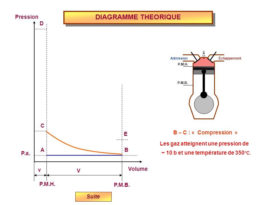 DIAGRAMME THEORIQUE Volume P.M.H. P.M.B. Pression P.a. v V E D C BA B – C : « Compression » Admission Échappement P.M.H. P.M.B. Les gaz atteignent une