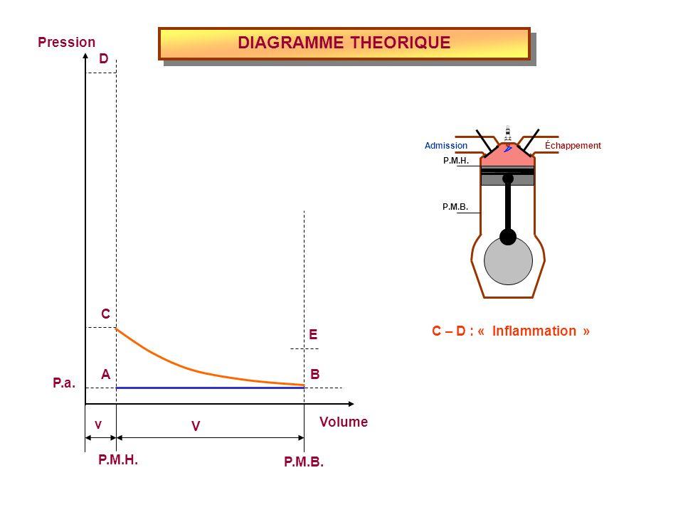 DIAGRAMME THEORIQUE Volume P.M.H. P.M.B. Pression P.a. v V E D C BA C – D : « Inflammation » Admission Échappement P.M.H. P.M.B.