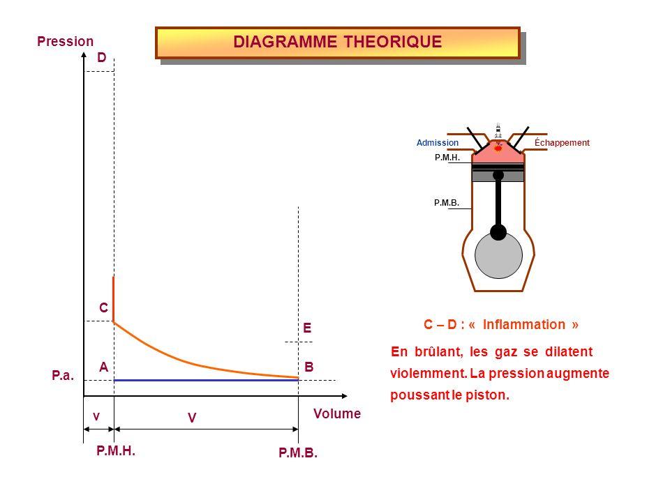 DIAGRAMME THEORIQUE Volume P.M.H. P.M.B. Pression P.a. v V E D C BA C – D : « Inflammation » En brûlant, les gaz se dilatent violemment. La pression a