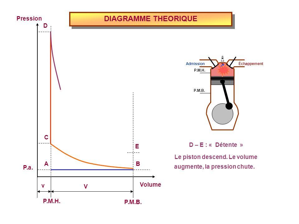 DIAGRAMME THEORIQUE Volume P.M.H. P.M.B. Pression P.a. v V E D C BA D – E : « Détente » Le piston descend. Le volume augmente, la pression chute. Admi