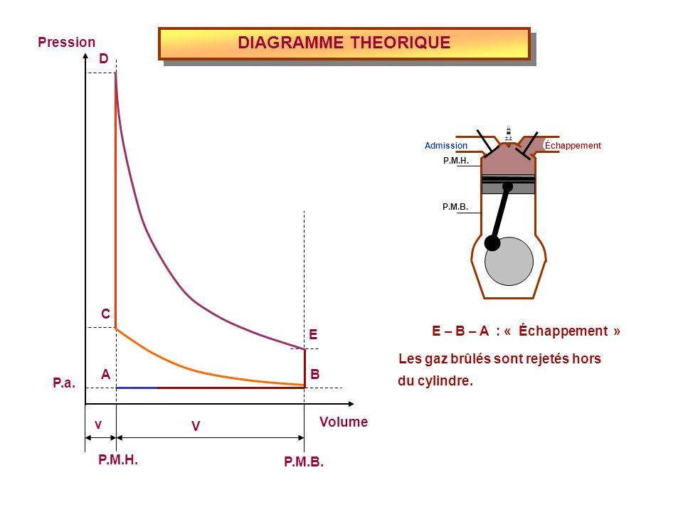 DIAGRAMME THEORIQUE Volume P.M.H. P.M.B. Pression P.a. v V E D C BA E – B – A : « Échappement » Les gaz brûlés sont rejetés hors du cylindre. Admissio