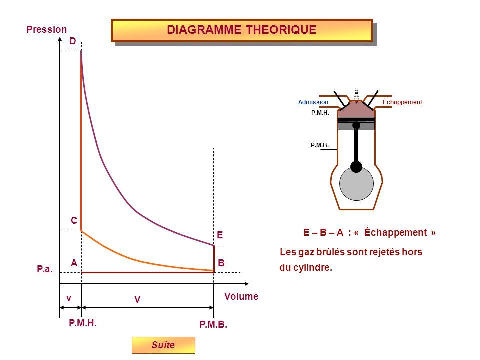 DIAGRAMME THEORIQUE Volume P.M.H. P.M.B. Pression P.a. v V E D C BA Suite E – B – A : « Échappement » Les gaz brûlés sont rejetés hors du cylindre. Ad