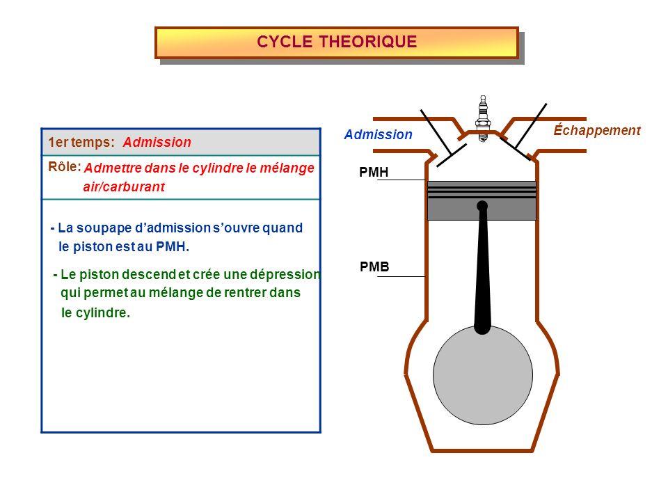 CYCLE THEORIQUE 4ème temps: Rôle: Échappement Évacuer les gaz brûlés - La soupape déchappement souvre Admission Échappement PMH PMB quand le piston est au PMB.