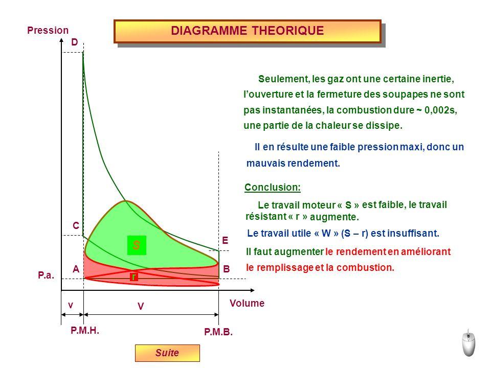DIAGRAMME THEORIQUE Suite Volume P.M.H. P.M.B. Pression P.a. v V E D C BA Seulement, les gaz ont une certaine inertie, Il en résulte une faible pressi
