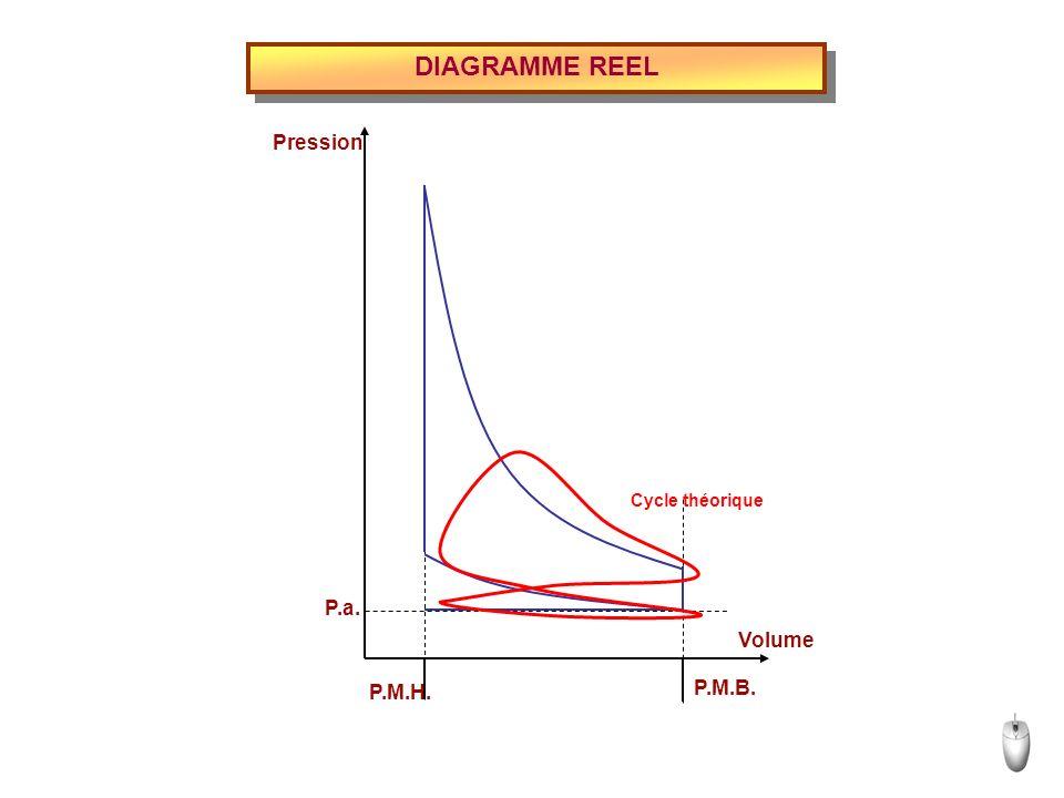 DIAGRAMME REEL P.M.H. P.M.B. P.a. Volume Pression Cycle théorique