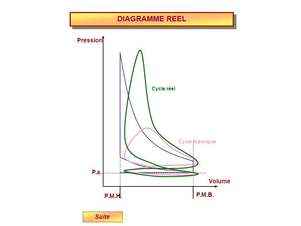 DIAGRAMME REEL P.M.H. P.M.B. P.a. Volume Pression Suite Cycle théorique Cycle réel