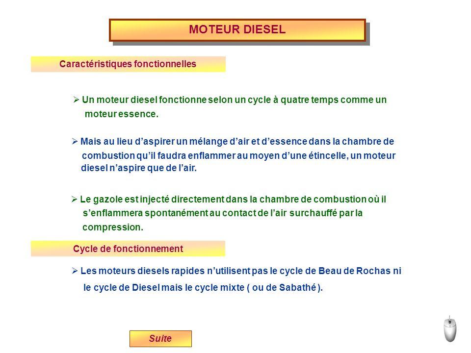 Un moteur diesel fonctionne selon un cycle à quatre temps comme un Mais au lieu daspirer un mélange dair et dessence dans la chambre de Le gazole est