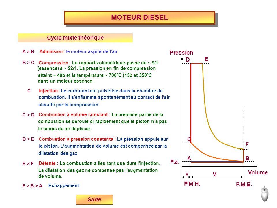 Volume P.M.H. P.M.B. P.a. v V E D C BA Pression F A > B Admission: le moteur aspire de lair B > C Compression: Le rapport volumétrique passe de ~ 9/1