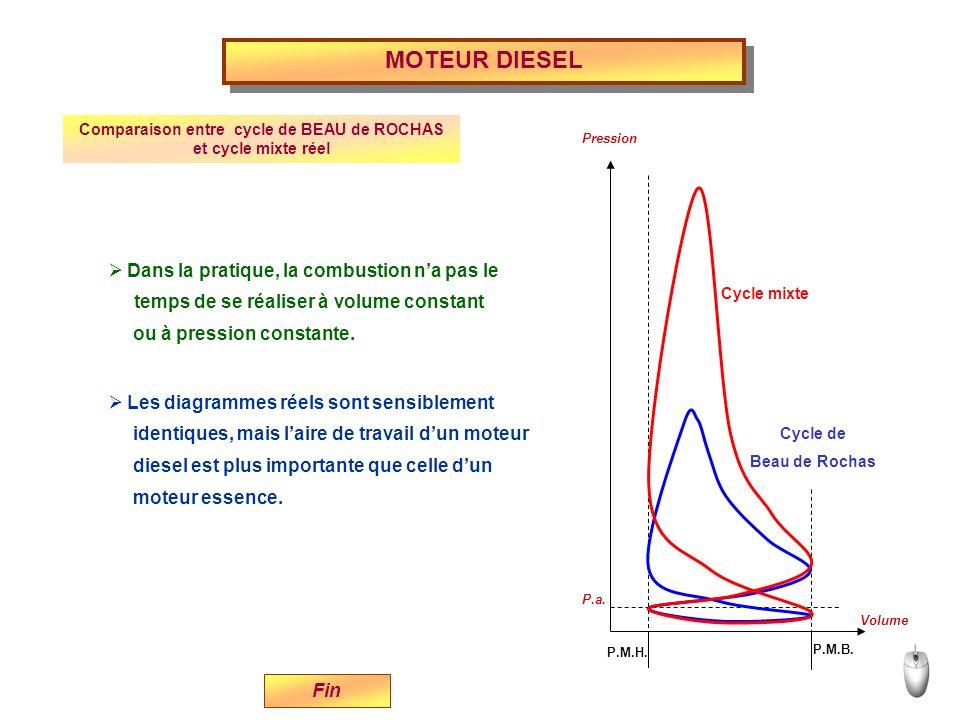 P.M.H. P.M.B. P.a. Volume Pression Cycle de Beau de Rochas Cycle mixte MOTEUR DIESEL Fin Comparaison entre cycle de BEAU de ROCHAS et cycle mixte réel