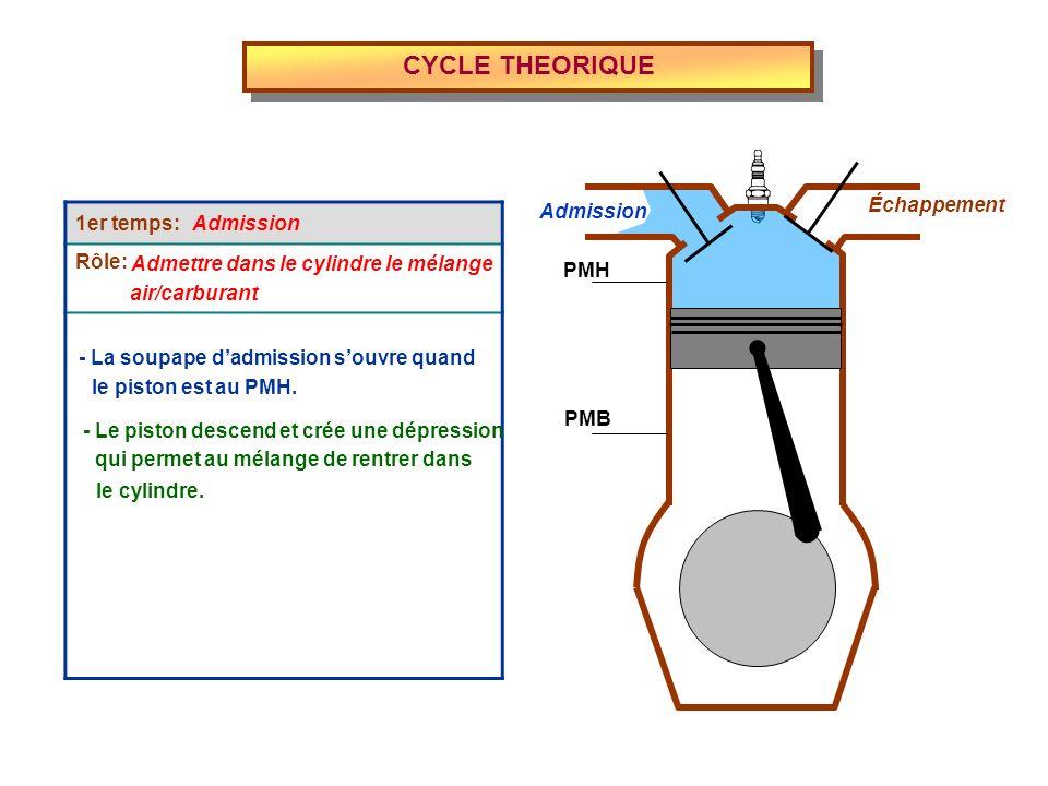 4ème temps: Rôle: CYCLE THEORIQUE - Le piston remonte, les gaz sont chassés Admission Échappement PMH PMB Échappement Évacuer les gaz brûlés - La soupape déchappement souvre quand le piston est au PMB.
